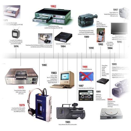 Sony-Timeline